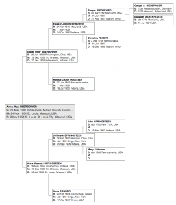 Family tree of Anna M. Beerbower (1881-1954). Click to enlarge.