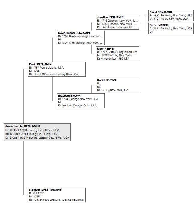 Family tree of Jonathan N. Benjamin (1799-1876). Click to enlarge.