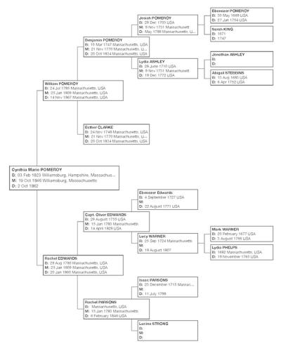 Family tree of Cynthia Maria Pomeroy (1823-1862). Click to enlarge.