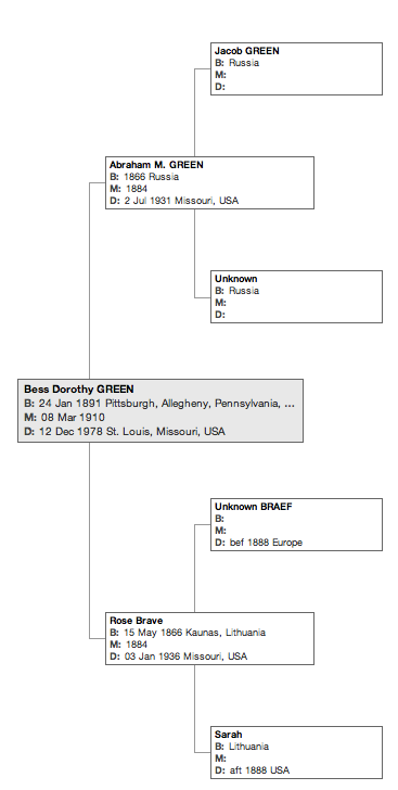 Pedigree of Bess D. Green (1891-1978). Click to enlarge.