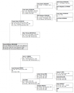 Family tree of Gerard W. Helbling (1882-1971). Click to enlarge.