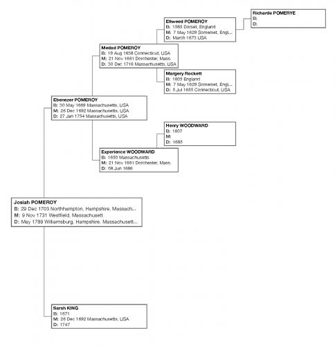 Family tree of Josiah Pomeroy (1703-1789). Click to enlarge.