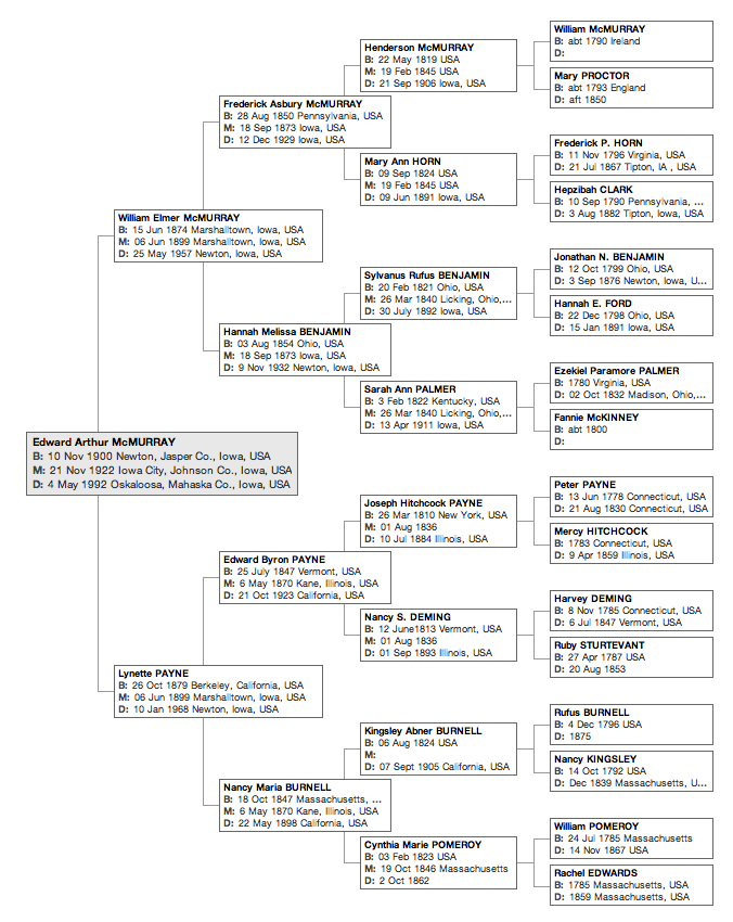 Pedigree of Dr. Edward A. McMurray (1900-1992). Click to enlarge.