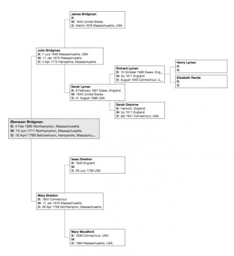 Family Tree of Ebenezer Bridgman. (Click to enlarge.)