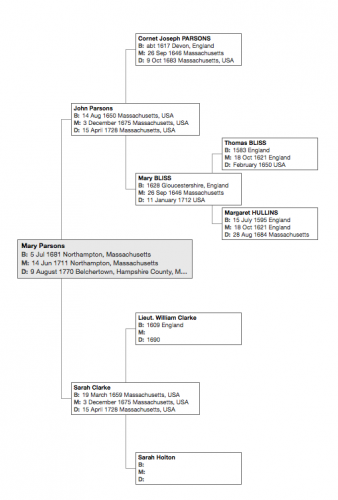 Family Tree of Mary Parsons. (Click to enlarge.)